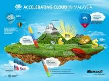 avatar of microsoft-malaysia